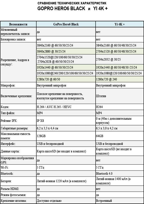 HERO6 Black против Xiaomi Yi 4K+