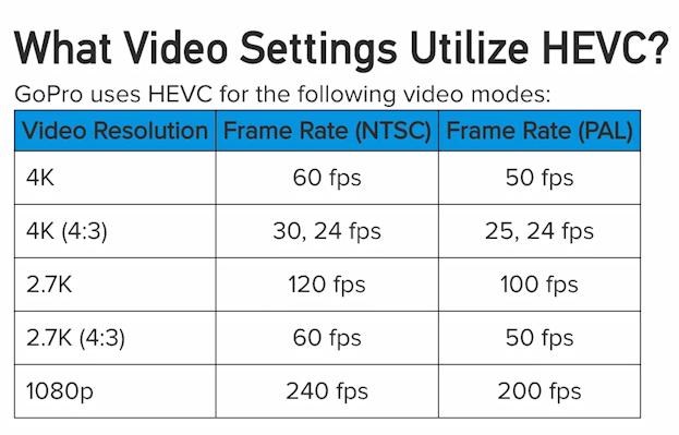 Какие видео настройки HERO7 используют H.265(HEVC)?