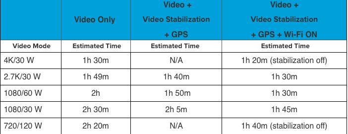 Производительность батареи GoPro